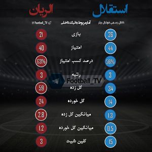 عکس/ عملکرد استقلال و الریان در لیگ داخلی