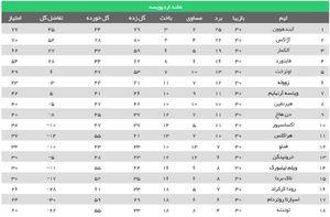 عکس/ جدول رده بندی و گلزنان لیگ هلند در پایان هفته 30