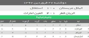 جدول گروه استقلال