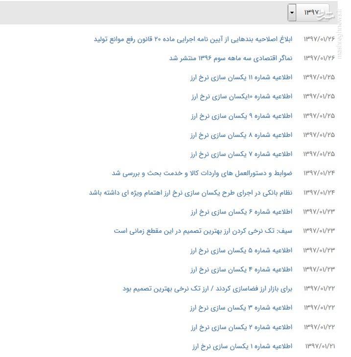 وعدههای یک رئیسجمهور/ 8 روحانی رکورد دولت احمدینژاد در صدور بخشنامه ارزی را شکست+ فیلم
