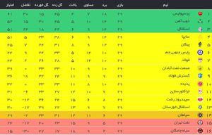عکس/ جدول رده بندی لیگ برتر در پایان هفته 29