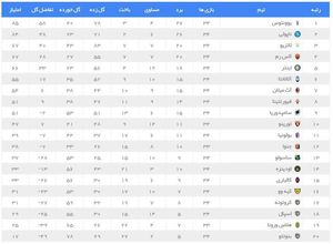 عکس/ جدول لیگ سری A ایتالیا در پایان هفته 34