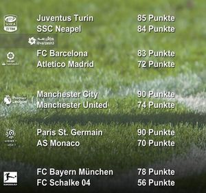 عکس/ اختلاف امتیاز بین تیم اول و دوم در ۵ لیگ اروپایی