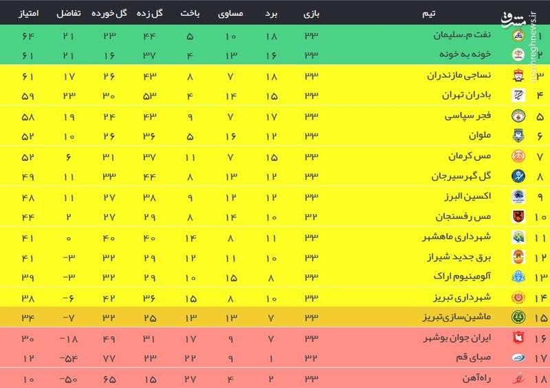 نتایج کامل هفته 33 لیگ یک؛ تکلیف صعود بهروز آخر کشید +جدول