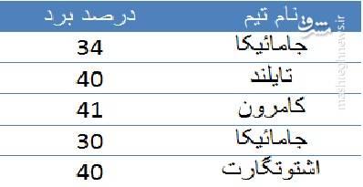 نیمکت دو سر برد تیم استقلال