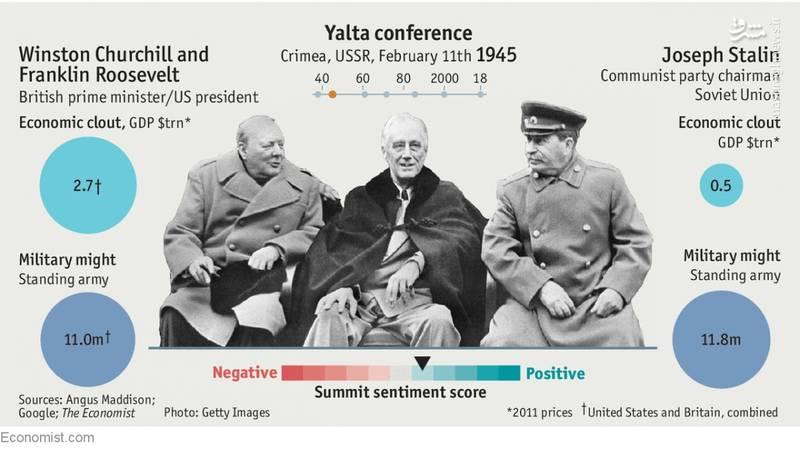 2269992 - تجربه تاریخی از ۶ دیدار سران متخاصم طی ۸۰ سال اخیر