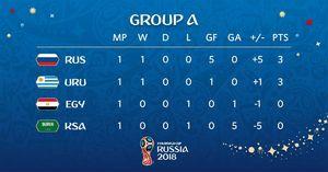 عکس/ جدول گروه A  رقابتهای جام جهانی 2018 روسیه