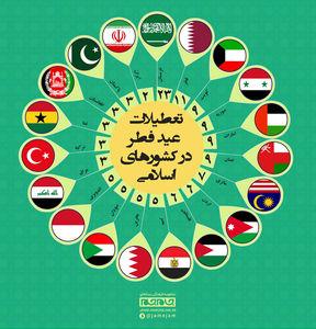 تعطیلات عید فطر در کشورهای دیگر چند روز است؟