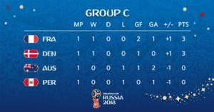عکس/ جدول گروه C جام جهانی در پایان روز اول