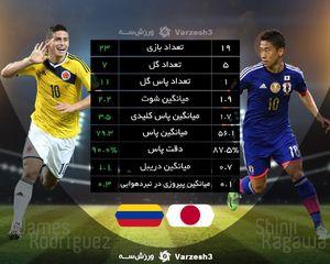 عکس/ مقایسه عملکرد دو ستاره ژاپن و کلمبیا
