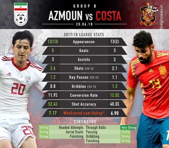 عکس/ مقایسه عملکرد دو ستاره ایران و اسپانیا