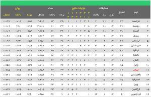 عکس/ جدول لیگ ملتهای والیبال در پایان روز سیزدهم