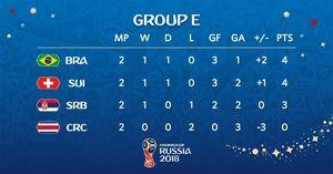 عکس/ جدول گروه E جام جهانی 2018