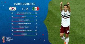 عکس/ آمار بازی مکزیک و کره جنوبی