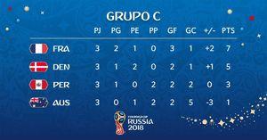 عکس/ جدول گروه C مسابقات جام جهانی 2018