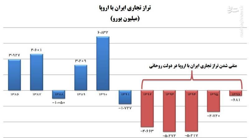 واقعیات ناگفته از روابط تجاری ایران و اروپا/ چرا اروپا از دولت روحانی، سود تجاری می برد؟+ نمودار