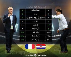 عکس/ عملکرد فرانسه و کرواسی در جام جهانی