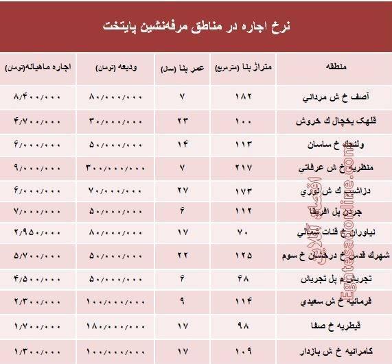 2297419 - اجارهبها در مناطق مرفهنشین پایتخت