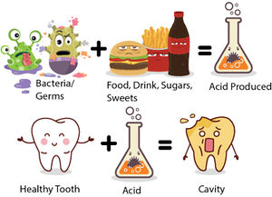 سلامت نمایه پوسیدگی دندان