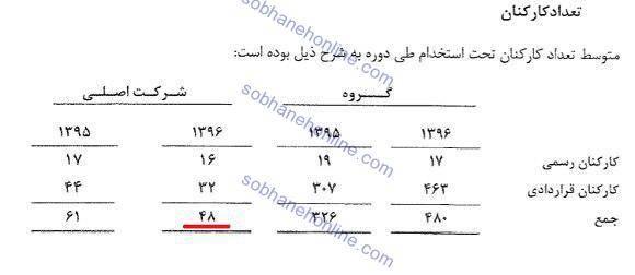 علی ربیعی چقدر از وضعیت صندوق بازنشستگی مطلع است؟ / 8 میلیارد تومان حقوق، مزایا و سایر برای 48 کارمند! +سند