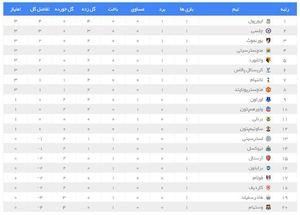 عکس/ جدول لیگ برتر انگلیس در پایان هفته اول