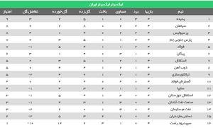 عکس/ جدول رده بندی لیگ در پایان هفته چهارم