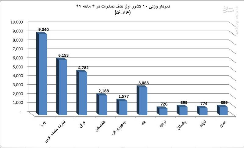 در 4 ماهه 1397 20 کشور اول هدف صادرات ایران