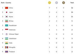 جدول رده بندی روز اول بازیهای آسیایی