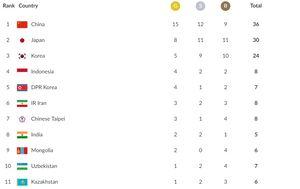 جدول توزیع مدال ها در پایان روز دوم بازیهای آسیایی 2018
