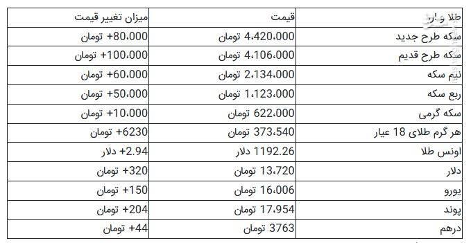 2338969 - افزایش قیمت سکه و ارز +جدول