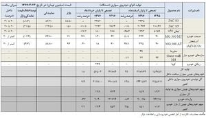 چند درصد خودروهای چینی، ایرانی است؟+ جدول