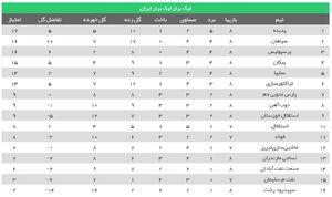 عکس/ جدول لیگ برتر در پایان هفته هشتم