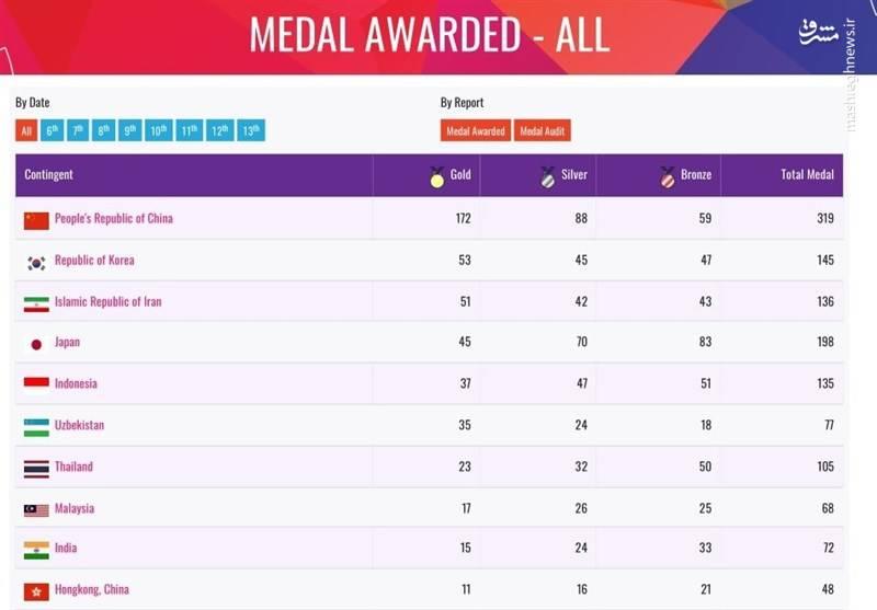بازیهای پاراآسیایی 2018 کاروان ورزشی ایران سوم شد +جدول و اسامی مدالآوران
