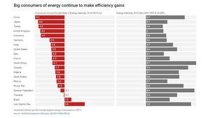 بدترین عملکرد در بهره وری مصرف انرژی در جهان +نمودار