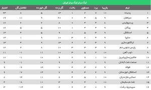 عکس/ جدول رده بندی لیگ برتر در پایان روز اول هفته دهم
