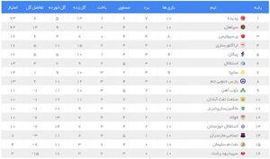 عکس/ جدول رده بندی لیگ برتر در پایان روز دوم هفته دهم