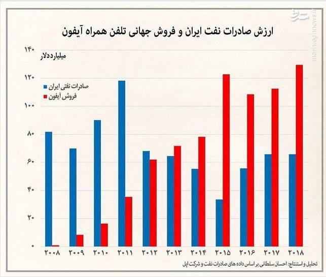 مقایسه درآمد نفت ایران با فروش آیفون +نمودار