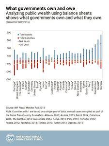 ایران و نروژ پولدارترین کشورها در جهان! +سند