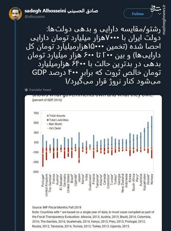 2378341 - ایران و نروژ پولدارترین کشورها در جهان! +سند