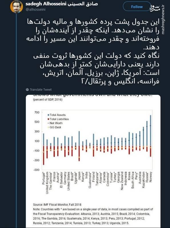 2378342 - ایران و نروژ پولدارترین کشورها در جهان! +سند