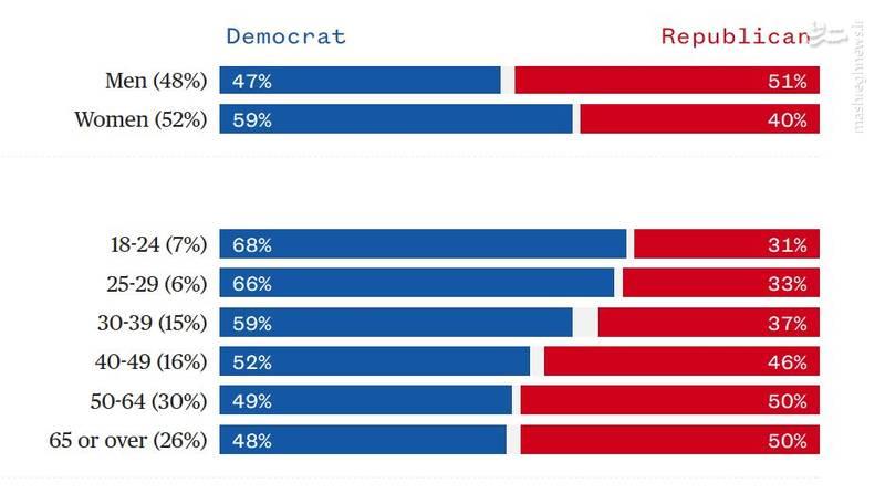 هر دو حزب ادعای پیروزی کردند؛ دموکراتها یا جمهوریخواهان؛ کدام حزب را پیروز انتخابات میاندورهای آمریکا بدانیم؟ + آمار