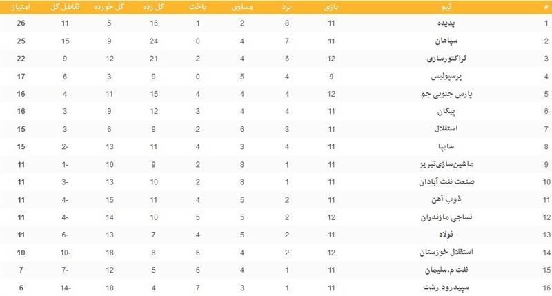 نتایج بازیهای روز نخست هفته دوازدهم لیگ برتر +جدول