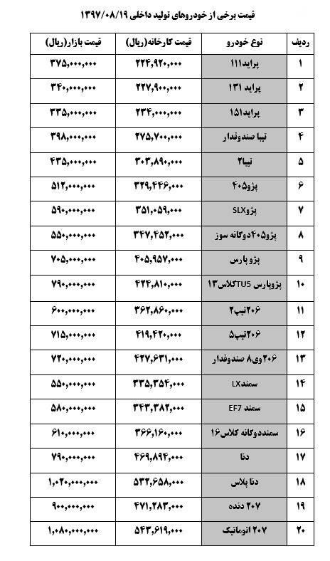 2381497 - دنا ۷۹ میلیون تومان شد +جدول قیمتها