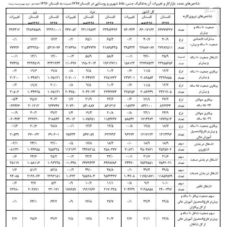 2381581 - یک میلیون و ۳۱۳هزار فارغالتحصیل بیکار +جدول