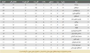 عکس/ جدول رده بندی لیگ بعد از برد استقلال و پرسپولیس