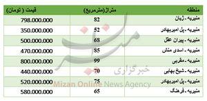 قیمت خرید آپارتمان در منطقه منیریه +جدول