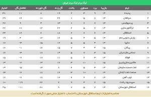عکس/ جدول لیگ بعد از برد پرگل استقلال و توقف پدیده