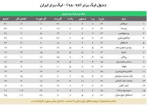 عکس/ جدول لیگ برتر پس از تساوی سپاهان و پرسپولیس