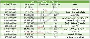 قیمت مسکن در مناطق مختلف تهران +جدول