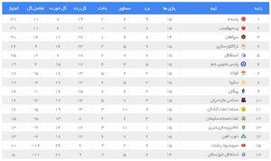 عکس/ جدول لیگ برتر پس از برد پرسپولیس در هفته 15